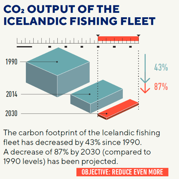 co2-output-of-the-icelandic-fishing-fleet
